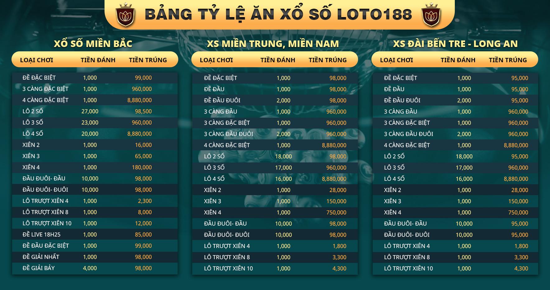 bảng tỷ lệ lô đề loto188